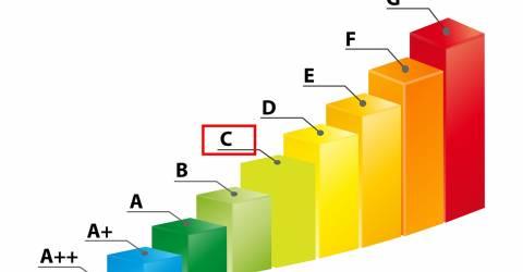 overzicht energielabels met energielabel C gemarkeerd